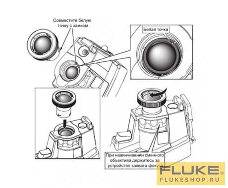 Инфракрасный телеобъектив Fluke FLK-LENS/TELE2